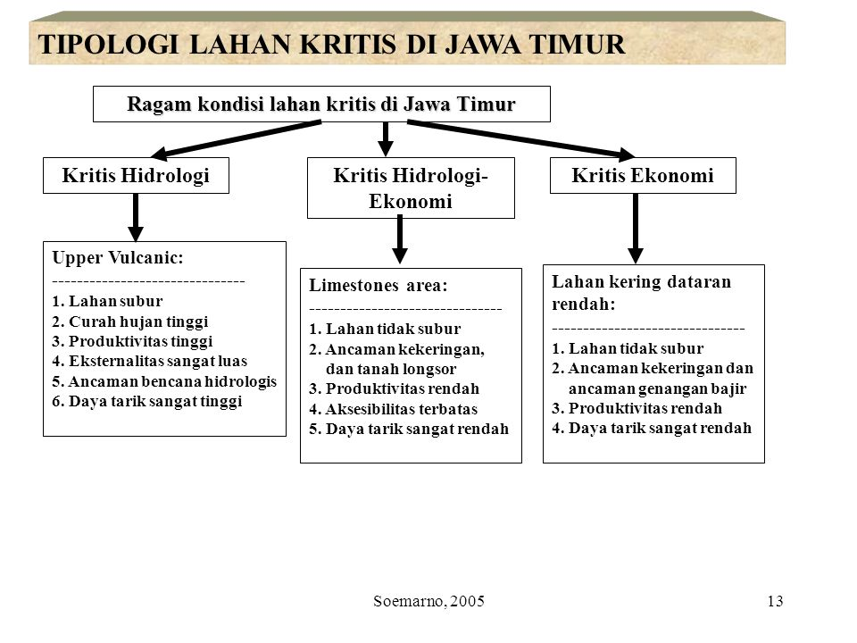 Soemarno, 200514 A computerized LAND resources data base LAND RESOURCES INFORMATION SYSTEMS A decision analysis system An information processing system A decision maker.