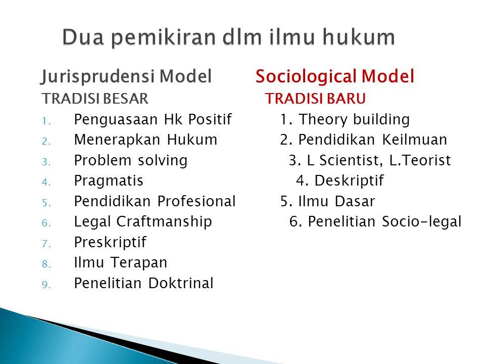 Jurisprudensi Model Sociological Model TRADISI BESAR TRADISI BARU 1. Penguasaan Hk Positif 1. Theory building 2. Menerapkan Hukum 2. Pendidikan Keilmu
