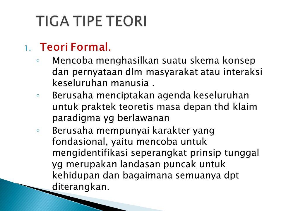 2.Teori Substantif.