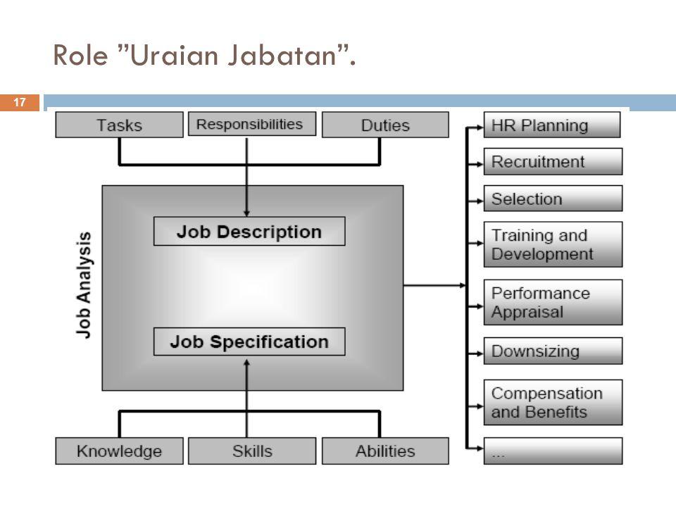 17 Role Uraian Jabatan .