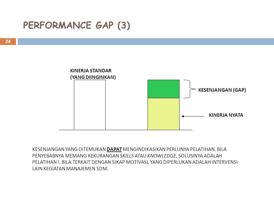 24 PERFORMANCE GAP (3) KESENJANGAN (GAP) KINERJA NYATA KINERJA STANDAR (YANG DIINGINKAN) KESENJANGAN YANG DITEMUKAN DAPAT MENGINDIKASIKAN PERLUNYA PELATIHAN.