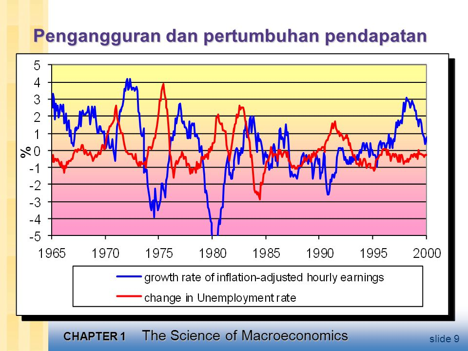 CHAPTER 1 The Science of Macroeconomics slide 9 Pengangguran dan pertumbuhan pendapatan
