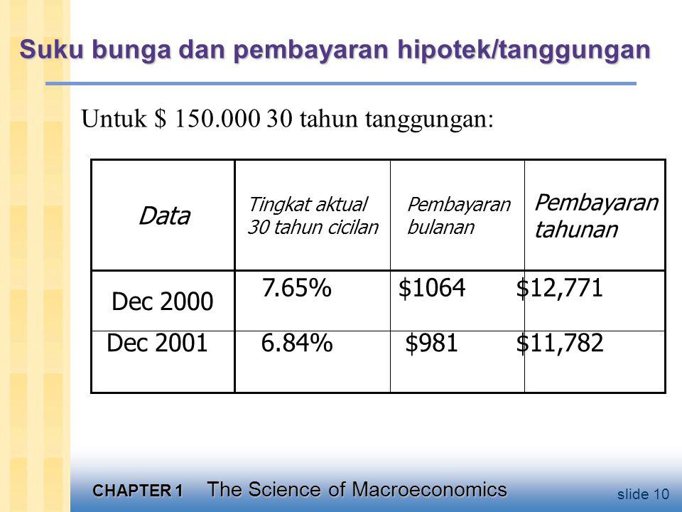 CHAPTER 1 The Science of Macroeconomics slide 10 Suku bunga dan pembayaran hipotek/tanggungan Untuk $ 150.000 30 tahun tanggungan: $11,782$9816.84%Dec 2001 $12,771$10647.65% Dec 2000 Pembayaran tahunan Pembayaran bulanan Tingkat aktual 30 tahun cicilan Data