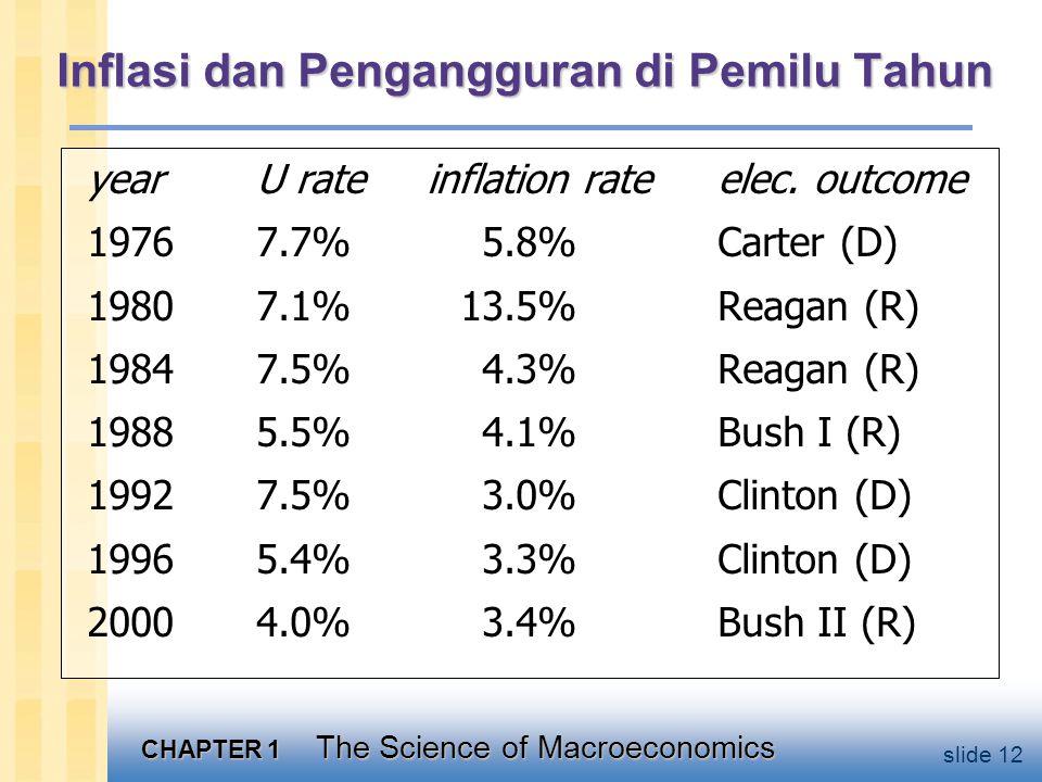 CHAPTER 1 The Science of Macroeconomics slide 12 Inflasi dan Pengangguran di Pemilu Tahun year U rate inflation rate elec.