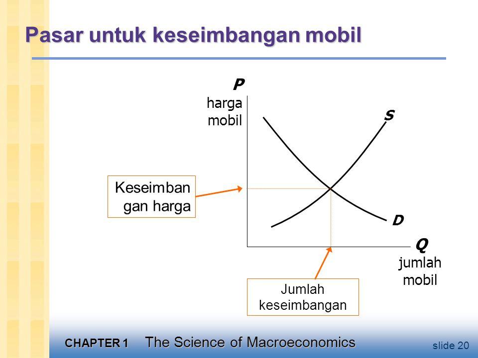 CHAPTER 1 The Science of Macroeconomics slide 20 Pasar untuk keseimbangan mobil Q jumlah mobil P harga mobil S D Keseimban gan harga Jumlah keseimbangan