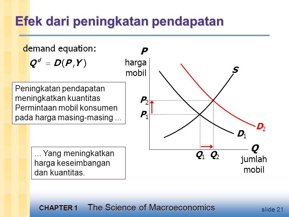 CHAPTER 1 The Science of Macroeconomics slide 21 Efek dari peningkatan pendapatan D2D2 Q jumlah mobil P harga mobil S D1D1 Q1Q1 P1P1 Peningkatan pendapatan meningkatkan kuantitas Permintaan mobil konsumen pada harga masing-masing......