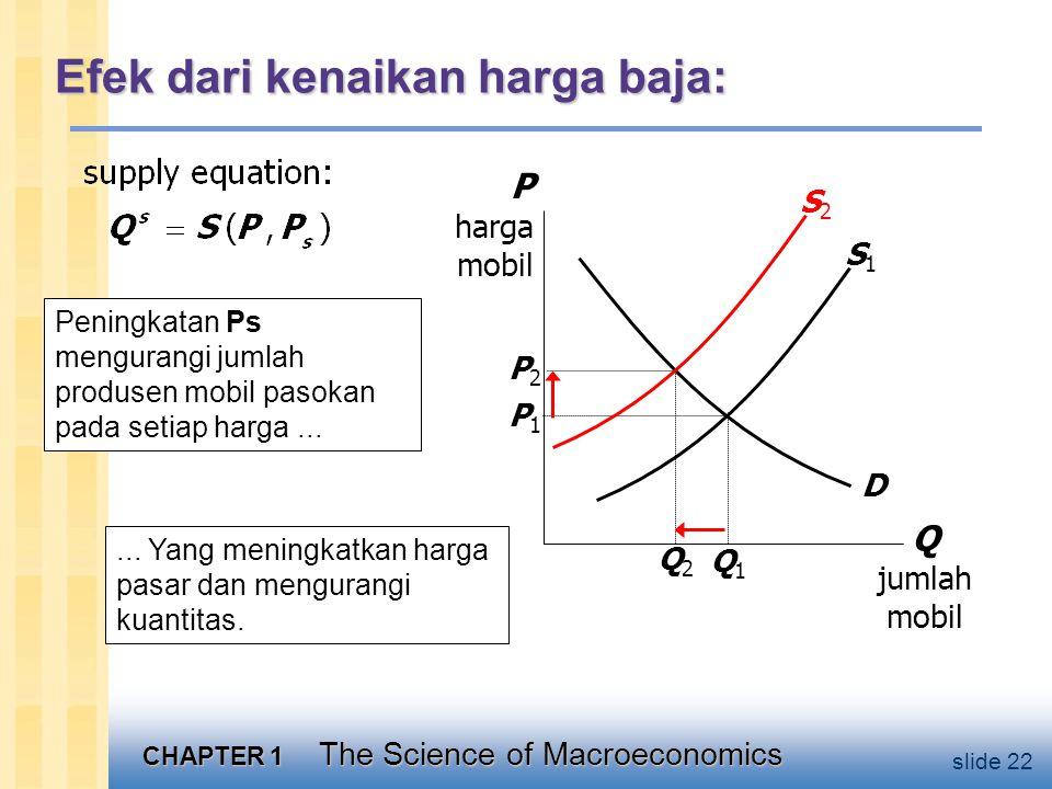 CHAPTER 1 The Science of Macroeconomics slide 22 Efek dari kenaikan harga baja: Q jumlah mobil P harga mobil S1S1 D Q1Q1 P1P1 Peningkatan Ps mengurangi jumlah produsen mobil pasokan pada setiap harga......