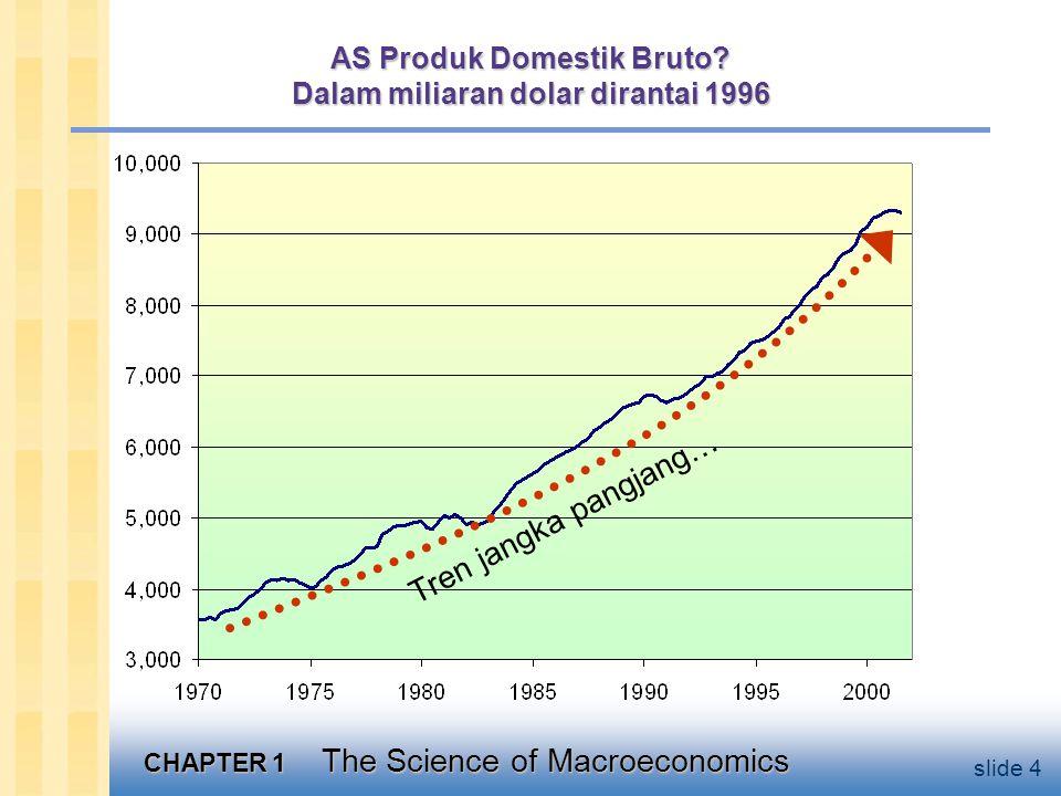 CHAPTER 1 The Science of Macroeconomics slide 25 Ragam Model Tidak ada satu model yang dapat mengatasi semua masalah yang kita sayangi.
