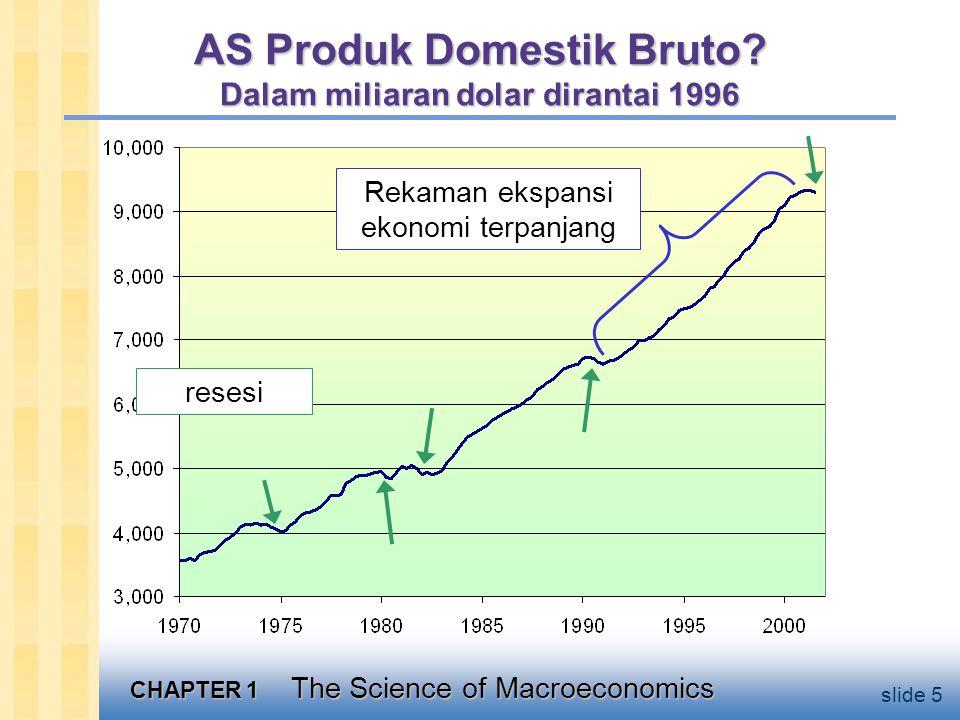 CHAPTER 1 The Science of Macroeconomics slide 26 Ragam Model  Jadi kita akan belajar model yang berbeda untuk mempelajari isu-isu yang berbeda (misalnya pengangguran, inflasi, pertumbuhan jangka panjang).