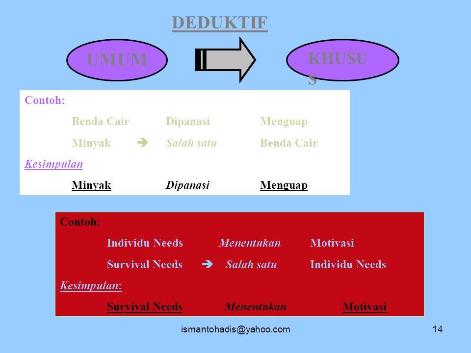 ismantohadis@yahoo.com13 KEBENARAN ILMIAH Penelitian ( Metode Ilmiah )  Faktual  Bebas Opini  Obyektif (Validitas & Reliabilitas)  Menggunakan prinsip analisis  Sistematis & terstruktur