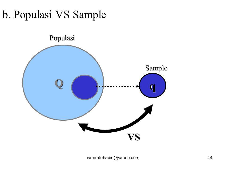ismantohadis@yahoo.com43 Kerangka Konsep Perbedaan  Perbedaan dua variabel atau lebih a. Populasi VS Populasi X VS Y