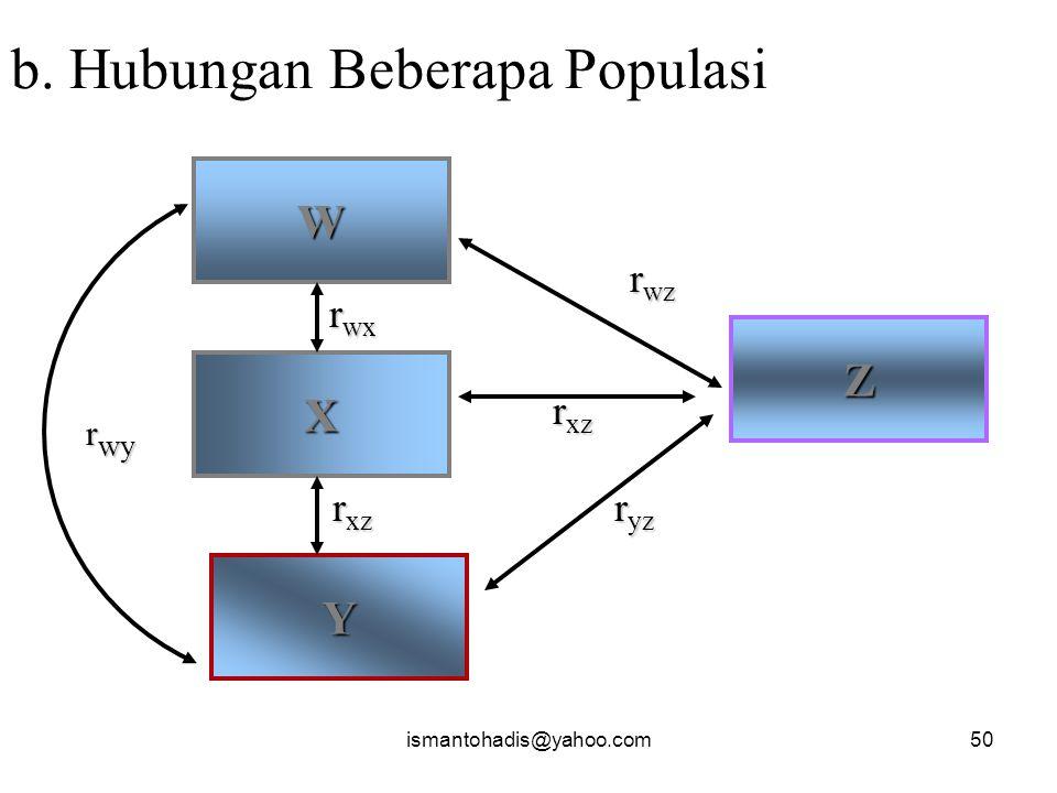 ismantohadis@yahoo.com49 Kerangka Konsep Hubungan Hubungan dua variabel atau lebih a. Populasi VS Populasi X Hubungan Y