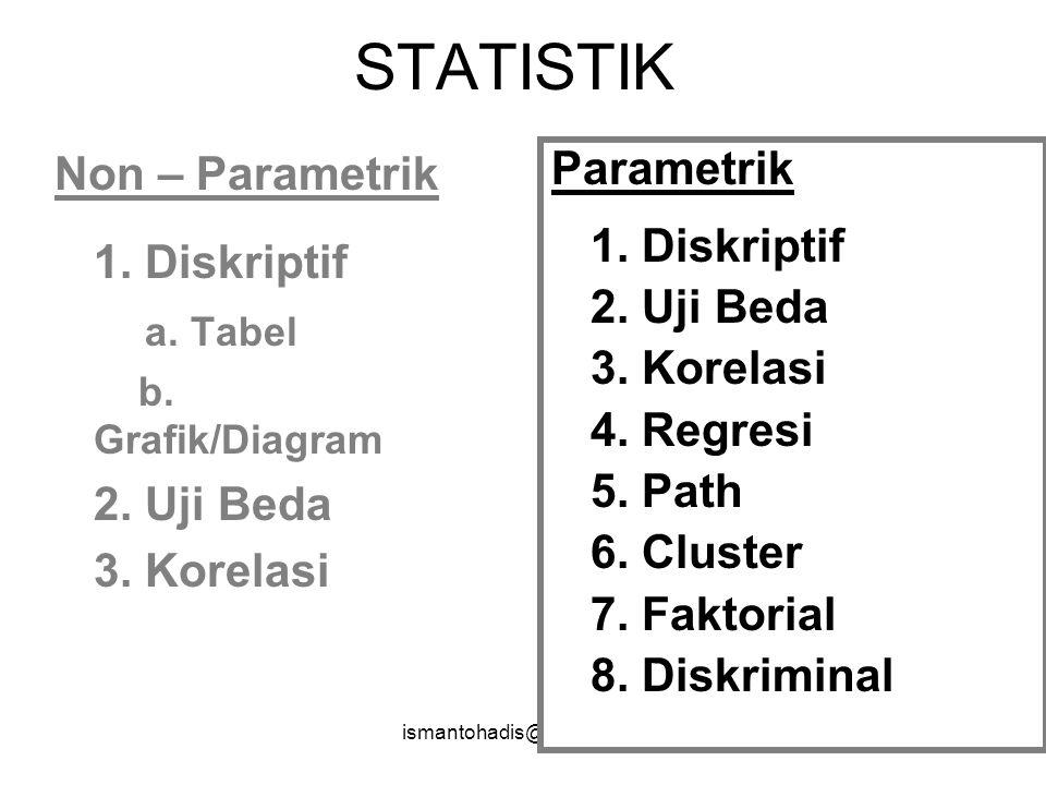 ismantohadis@yahoo.com63 NOMINAL & ORNDINAL NOMINAL & ORNDINAL DESKRIPTIF DESKRIPTIF UJI HIPOTESIS UJI HIPOTESIS STATISTIK NON - PARAMETRIK STATISTIK NON - PARAMETRIK STATISTIK DESKRIPTIF STATISTIK DESKRIPTIF INTERVAL & RASIONAL INTERVAL & RASIONAL UJI HIPOTESIS UJI HIPOTESIS TIDAK NORMAL TIDAK NORMAL NORMAL NORMAL STATISTIK PARAMETRIK STATISTIK PARAMETRIK SKALA DATA & METODE ANALISIS