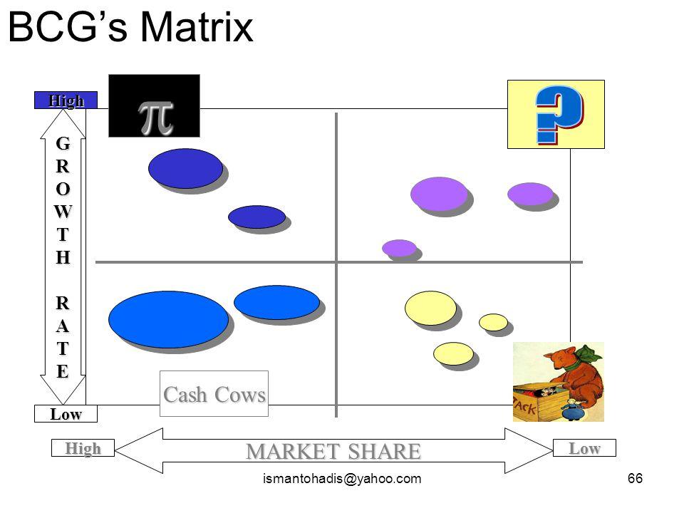 ismantohadis@yahoo.com65 Non-Statistik 1. Social Domestik Cost Ratio (SDCR) 2. Sosial Acounting Matrix (SAM) 3. Analisis Dampak Lingkungan (AMDAL) 4.