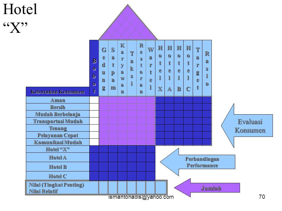 ismantohadis@yahoo.com69 House of QualityKebutuhanKonsumen Faktor Teknis Hubungan Antara Kebutuhan & Faktor Teknis Evaluasi/PerbandinganKeinginanKonsumen Hub.