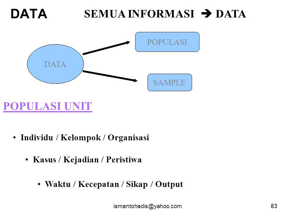 ismantohadis@yahoo.com82 Variabel Moderating PARTISI PASI MOTIVASI KINERJA (independen) (intervening) (dependen) KEAHLIAN MANAJERIAL STRUKTUR ORGANISASI