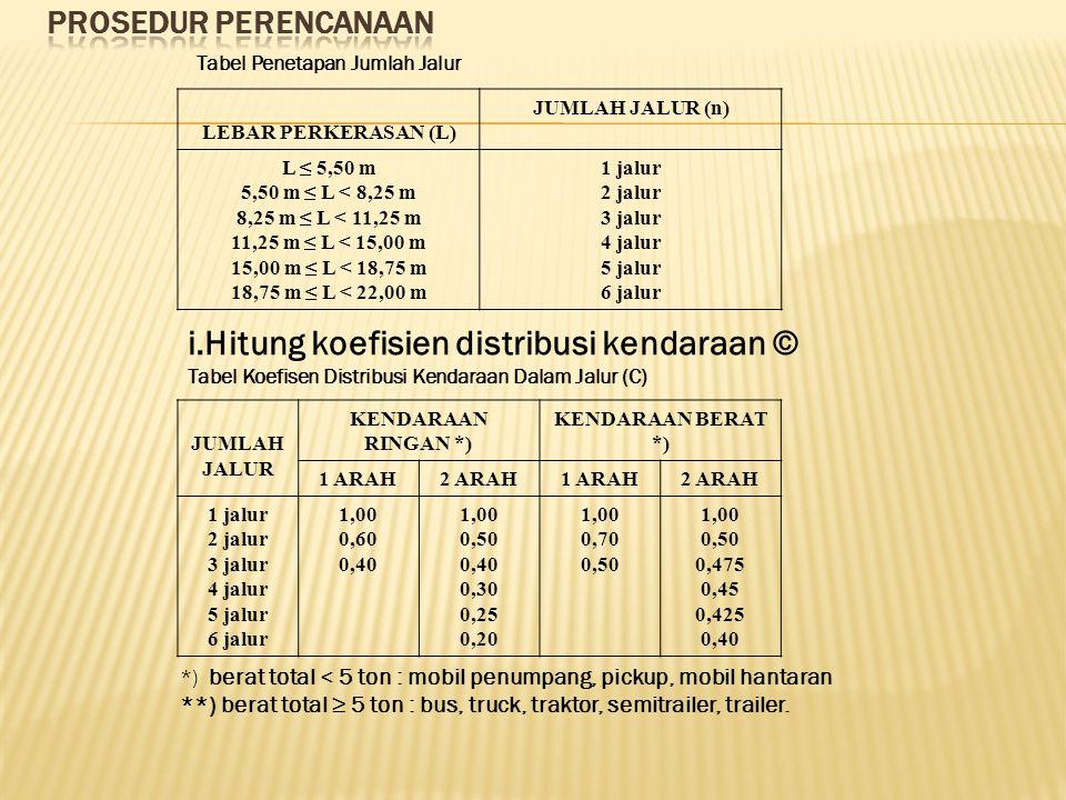 Tabel Penetapan Jumlah Jalur LEBAR PERKERASAN (L) JUMLAH JALUR (n) L ≤ 5,50 m 5,50 m ≤ L < 8,25 m 8,25 m ≤ L < 11,25 m 11,25 m ≤ L < 15,00 m 15,00 m ≤ L < 18,75 m 18,75 m ≤ L < 22,00 m 1 jalur 2 jalur 3 jalur 4 jalur 5 jalur 6 jalur i.Hitung koefisien distribusi kendaraan © Tabel Koefisen Distribusi Kendaraan Dalam Jalur (C) JUMLAH JALUR KENDARAAN RINGAN *) KENDARAAN BERAT *) 1 ARAH2 ARAH1 ARAH2 ARAH 1 jalur 2 jalur 3 jalur 4 jalur 5 jalur 6 jalur 1,00 0,60 0,40 1,00 0,50 0,40 0,30 0,25 0,20 1,00 0,70 0,50 1,00 0,50 0,475 0,45 0,425 0,40 *) berat total < 5 ton : mobil penumpang, pickup, mobil hantaran **) berat total ≥ 5 ton : bus, truck, traktor, semitrailer, trailer.