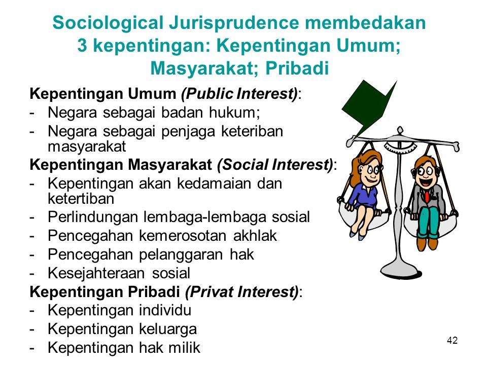 42 Sociological Jurisprudence membedakan 3 kepentingan: Kepentingan Umum; Masyarakat; Pribadi Kepentingan Umum (Public Interest): -Negara sebagai badan hukum; -Negara sebagai penjaga keteriban masyarakat Kepentingan Masyarakat (Social Interest): -Kepentingan akan kedamaian dan ketertiban -Perlindungan lembaga-lembaga sosial -Pencegahan kemerosotan akhlak -Pencegahan pelanggaran hak -Kesejahteraan sosial Kepentingan Pribadi (Privat Interest): -Kepentingan individu -Kepentingan keluarga -Kepentingan hak milik