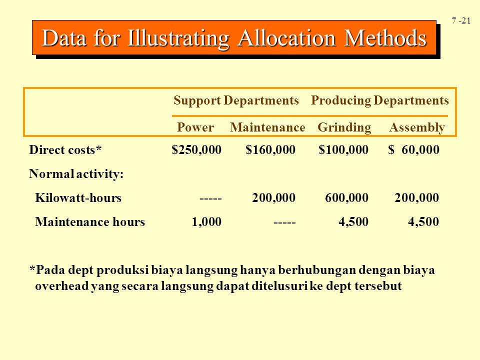 7 -21 Support Departments Producing Departments Direct costs*$250,000$160,000$100,000$ 60,000 Normal activity: Kilowatt-hours-----200,000600,000200,00