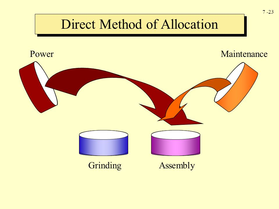 7 -23 Direct Method of Allocation PowerMaintenance Grinding Assembly