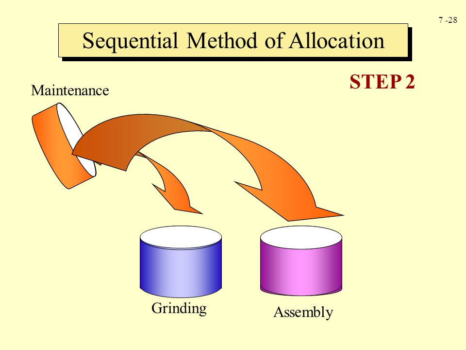 7 -28 Sequential Method of Allocation Maintenance Assembly Grinding STEP 2