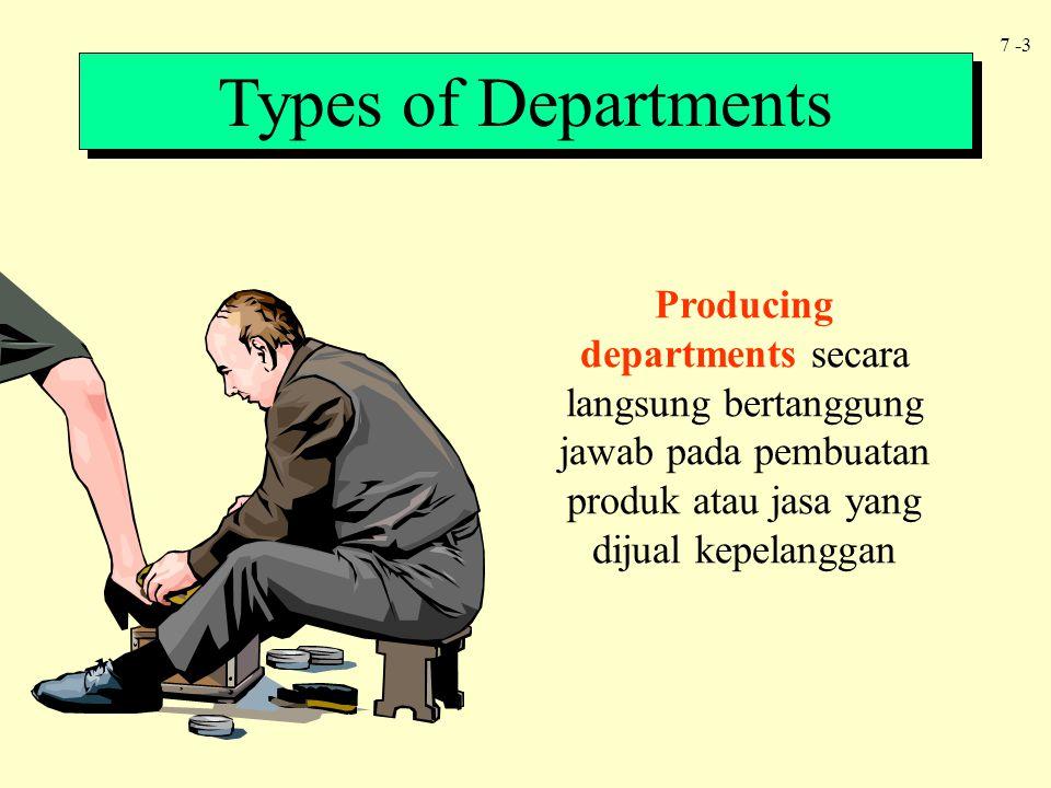 7 -4 Types of Departments Supporting departments menyediakan pelayanan pendukung yang diperlukan oleh departemen produksi Pemeliharaan, pertamanan, permesinan, rumah tangga, personalia dan penyimpanan