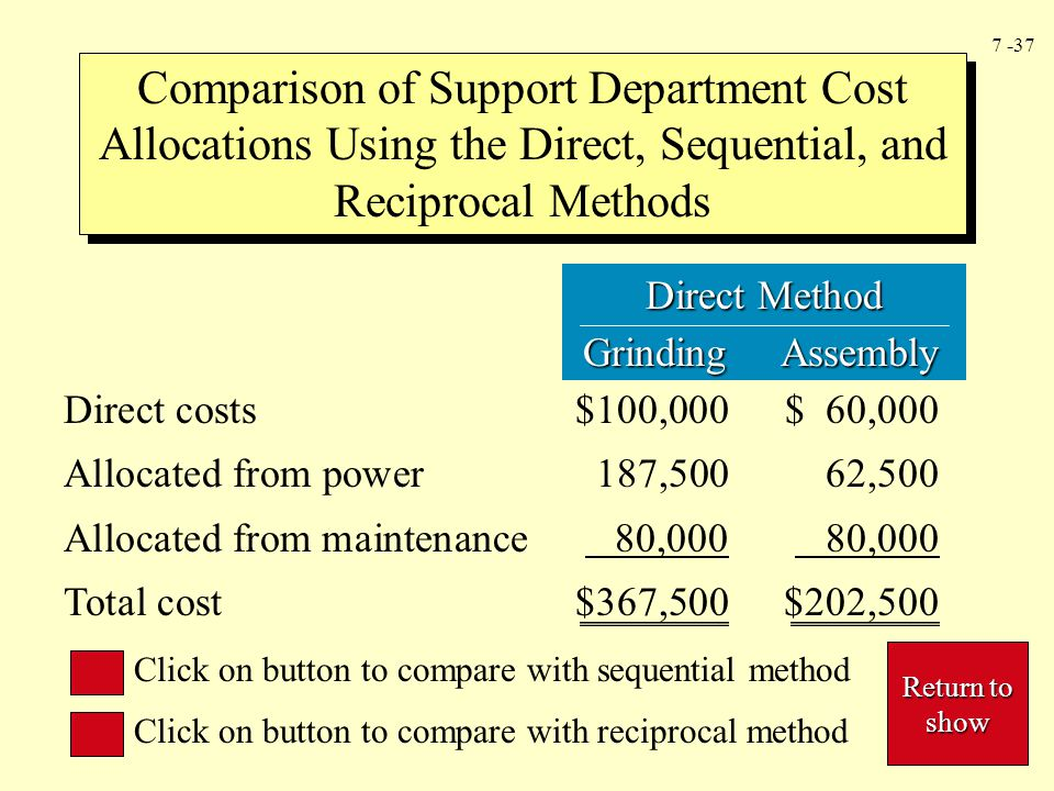 7 -37 Direct Method Grinding Assembly Grinding Assembly Comparison of Support Department Cost Allocations Using the Direct, Sequential, and Reciprocal Methods Direct costs$100,000$ 60,000 Allocated from power187,50062,500 Allocated from maintenance 80,000 80,000 Total cost$367,500$202,500 Click on button to compare with sequential method Click on button to compare with reciprocal method Return to show Return to show