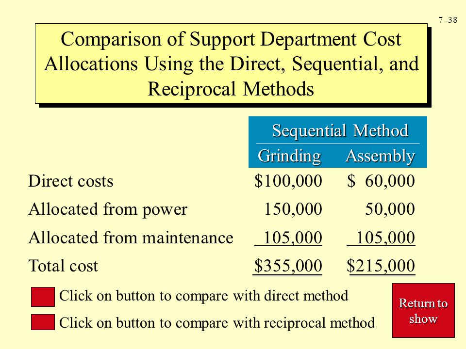 7 -38 Sequential Method Sequential Method Grinding Assembly Grinding Assembly Comparison of Support Department Cost Allocations Using the Direct, Sequential, and Reciprocal Methods Direct costs$100,000$ 60,000 Allocated from power150,00050,000 Allocated from maintenance 105,000 105,000 Total cost$355,000$215,000 Click on button to compare with direct method Click on button to compare with reciprocal method Return to show Return to show