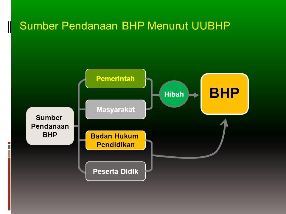Sumber Pendanaan BHP Pemerintah BHP Masyarakat Hibah Badan Hukum Pendidikan Peserta Didik Sumber Pendanaan BHP Menurut UUBHP