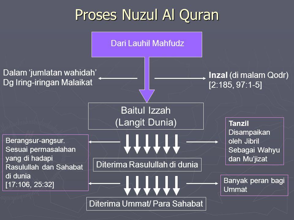 Proses Nuzul Al Quran Dari Lauhil Mahfudz Baitul Izzah (Langit Dunia) Inzal (di malam Qodr) [2:185, 97:1-5] Dalam 'jumlatan wahidah' Dg Iring-iringan Malaikat Diterima Rasulullah di dunia Tanzil Disampaikan oleh Jibril Sebagai Wahyu dan Mu'jizat Berangsur-angsur.
