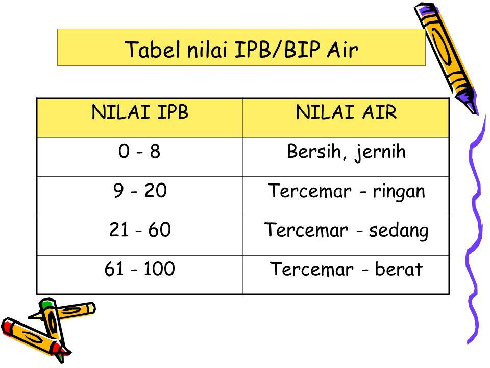Tabel nilai IPB/BIP Air NILAI IPBNILAI AIR 0 - 8Bersih, jernih 9 - 20Tercemar - ringan 21 - 60Tercemar - sedang 61 - 100Tercemar - berat
