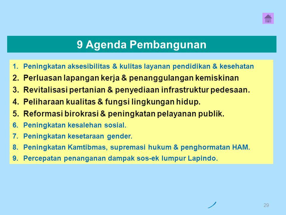 1.Peningkatan Aksesibilitas dan Kualitas Pelayanan Pendidikan, 2.