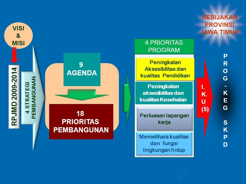 PROG-KEGSKPDPROG-KEGSKPD RPJMD 2009-2014 4 STRATEGI PEMBANGUNAN 18 PRIORITAS PEMBANGUNAN Peningkatan Aksesibilitas dan kualitas Pendidikan Perluasan lapangan kerja Memelihara kualitas dan fungsi lingkungan hidup 4 PRIORITAS PROGRAM VISI & MISI I.