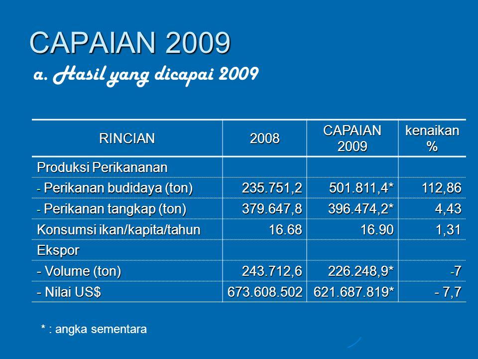 RINCIAN20082009% Jumlah pembudidaya ikan (orang) 186.112195.9225 Jumlah nelayan (orang) 234.109241.9933 NTN (Nilai Tukar Nelayan) 1041062 Lanjutan hasil yang dicapai 2009.....