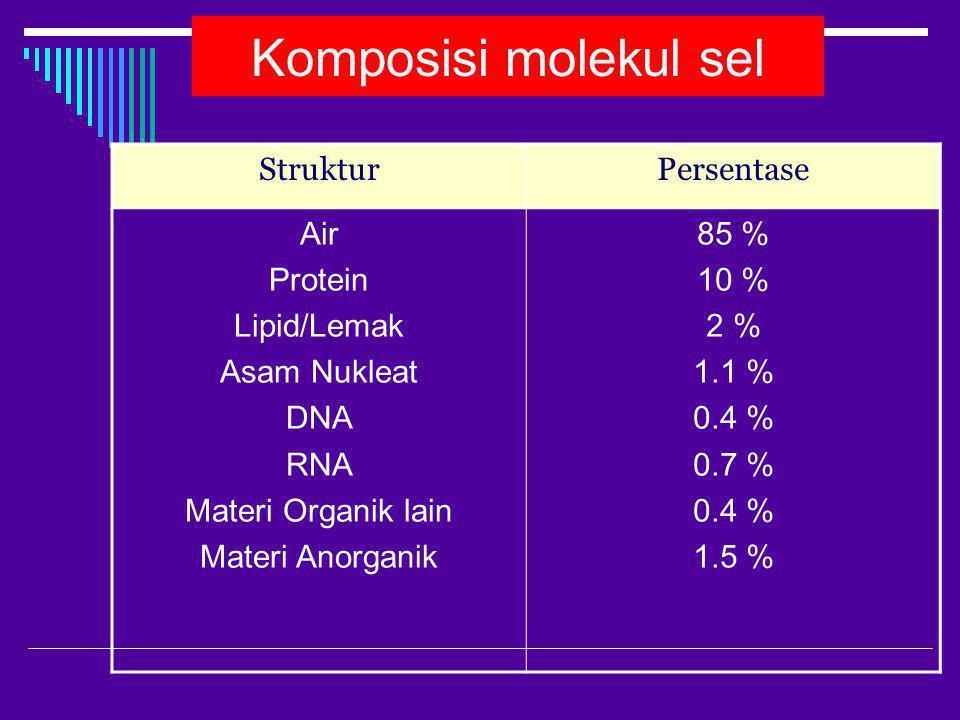Komposisi molekul sel StrukturPersentase Air Protein Lipid/Lemak Asam Nukleat DNA RNA Materi Organik lain Materi Anorganik 85 % 10 % 2 % 1.1 % 0.4 % 0