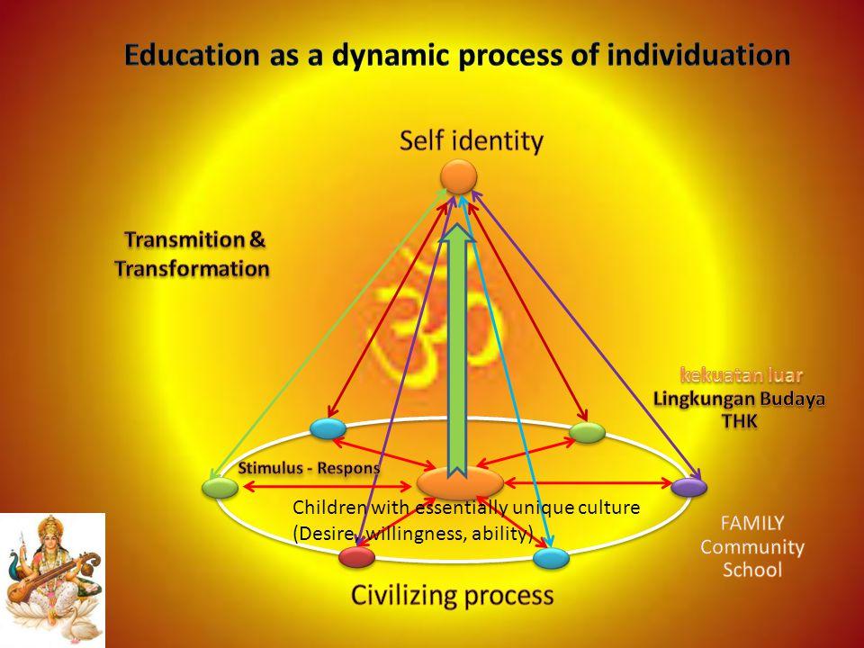 Children with essentially unique culture (Desire, willingness, ability)
