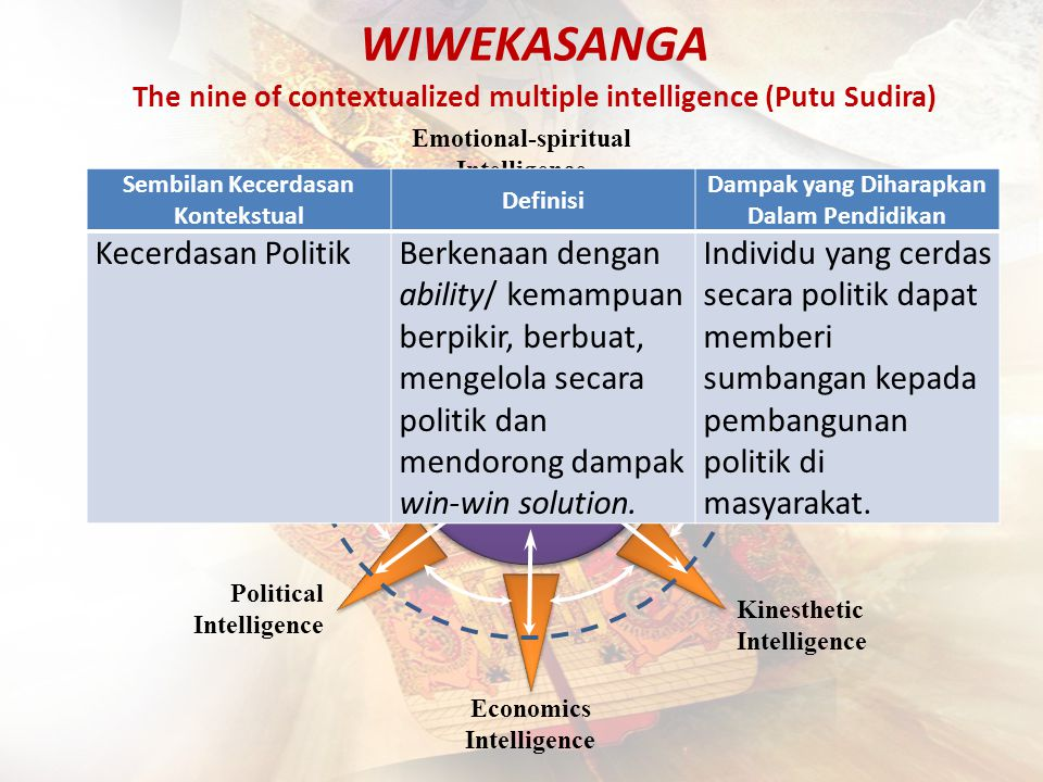 WIWEKASANGA The nine of contextualized multiple intelligence (Putu Sudira) Learning Intelligence Economics Intelligence Political Intelligence Kinesth