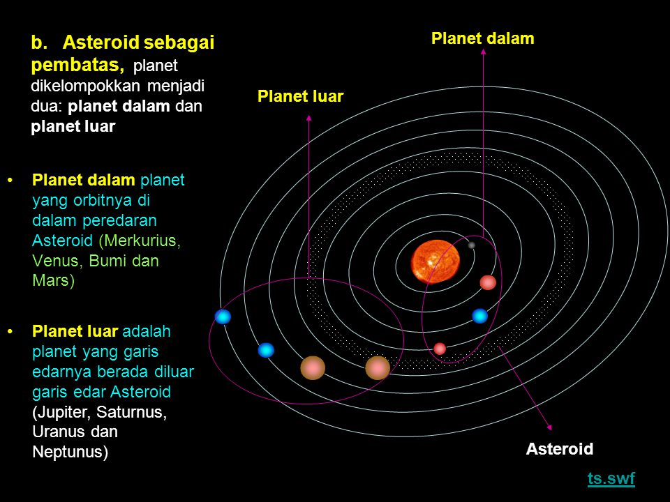 Planet dalam Planet luar Asteroid b. Asteroid sebagai pembatas, planet dikelompokkan menjadi dua: planet dalam dan planet luar Planet dalam planet yan