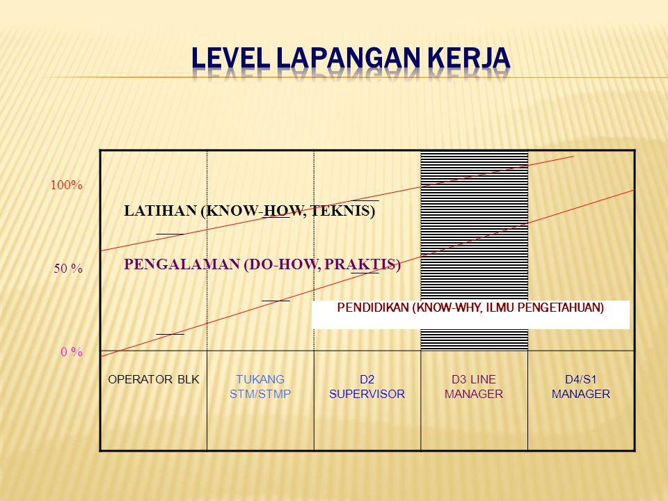 OPERATOR BLKTUKANG STM/STMP D2 SUPERVISOR D3 LINE MANAGER D4/S1 MANAGER LATIHAN (KNOW-HOW, TEKNIS) PENGALAMAN (DO-HOW, PRAKTIS) 100% 50 % 0 % PENDIDIKAN (KNOW-WHY, ILMU PENGETAHUAN)
