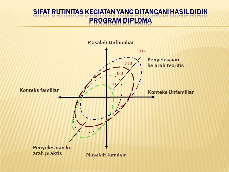 Konteks familiar Penyelesaian ke arah praktis Masalah Unfamiliar Masalah familiar D I D II D III Penyelesaian ke arah teoritis D IV Konteks Unfamiliar