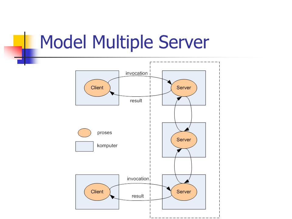 Karakteristik Model Multiple Server Service disediakan oleh beberapa server Server menggunakan replikasi atau database terdistribusi Tujuan : kehandalan, unjuk gigi Contoh : sebagian besar layanan web komersial diterapkan melalui server fisik yang berbeda