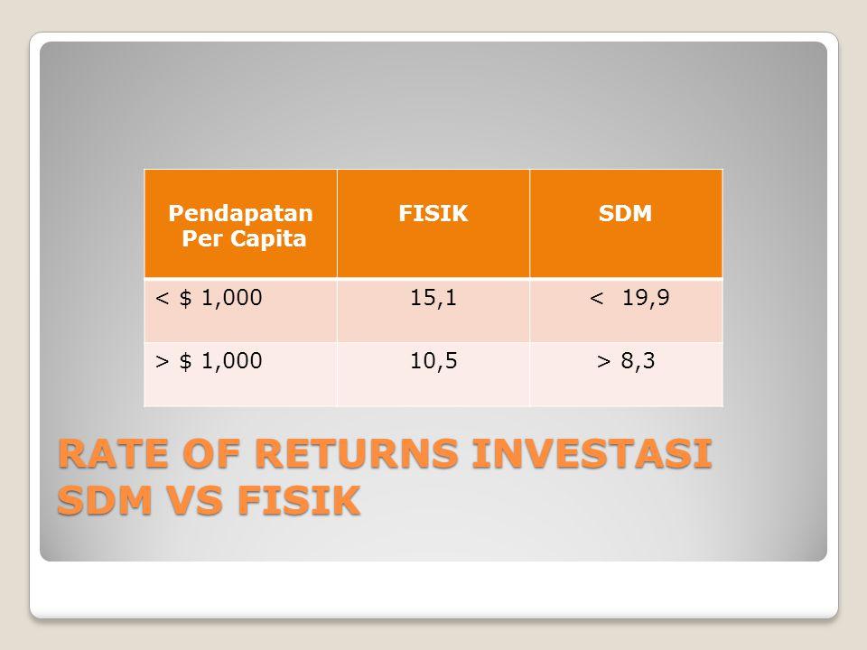 RATE OF RETURNS INVESTASI SDM VS FISIK Pendapatan Per Capita FISIKSDM < $ 1,00015,1 < 19,9 > $ 1,00010,5> 8,3