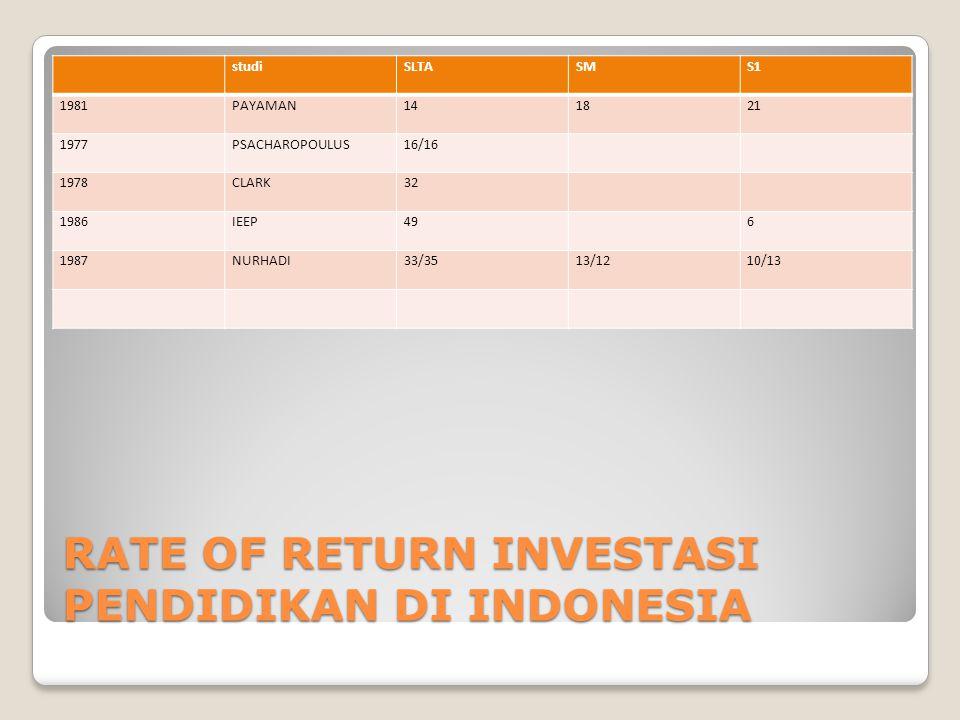 RATE OF RETURN INVESTASI PENDIDIKAN DI INDONESIA studiSLTASMS1 1981PAYAMAN141821 1977PSACHAROPOULUS16/16 1978CLARK32 1986IEEP496 1987NURHADI33/3513/12