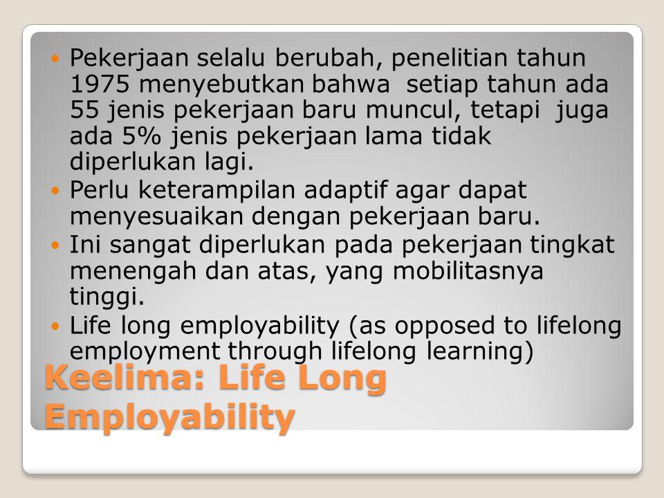 Keelima: Life Long Employability Pekerjaan selalu berubah, penelitian tahun 1975 menyebutkan bahwa setiap tahun ada 55 jenis pekerjaan baru muncul, te