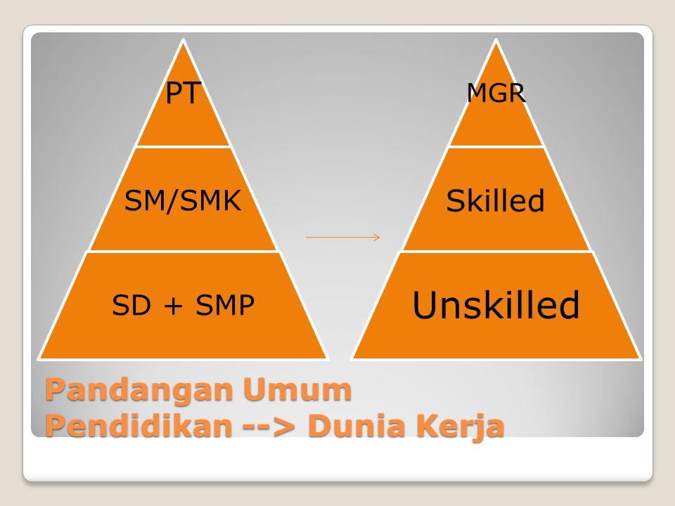 Pandangan Umum Pendidikan --> Dunia Kerja PT SM/SMK SD + SMP MGR Skilled Unskilled