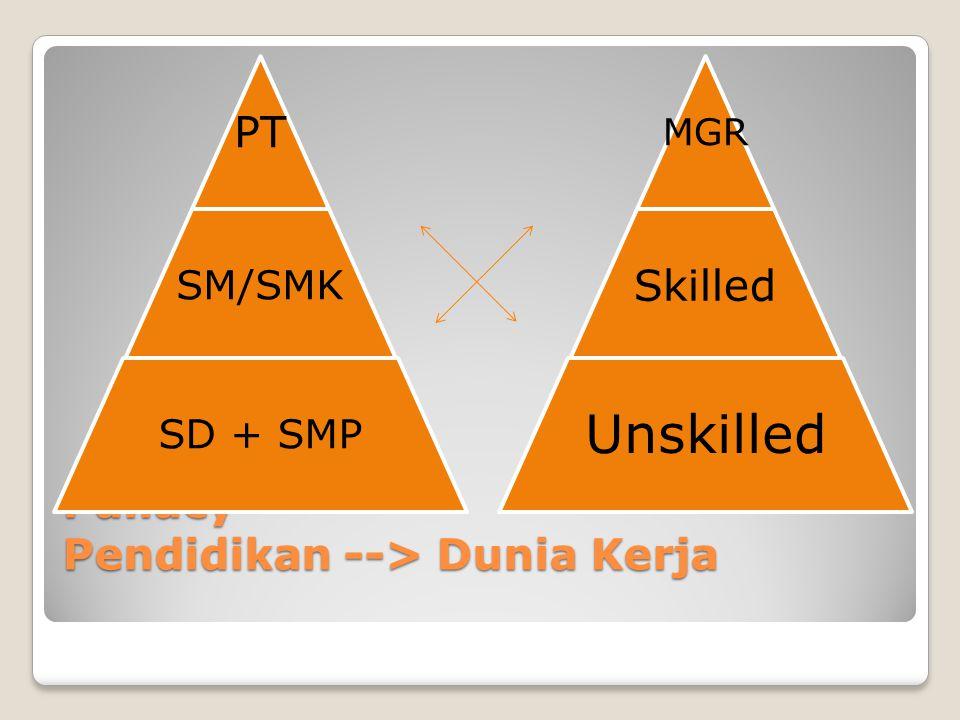 Pallacy Pendidikan --> Dunia Kerja PT SM/SMK SD + SMP MGR Skilled Unskilled