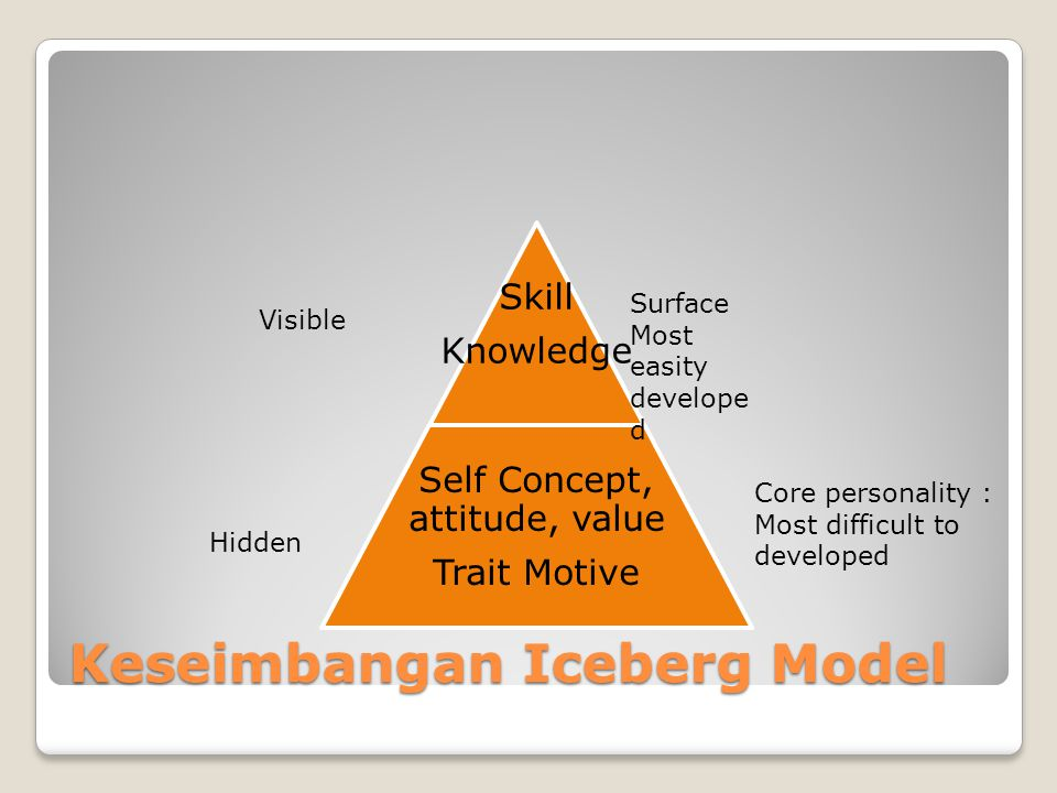 Keseimbangan Iceberg Model Skill Knowledge Self Concept, attitude, value Trait Motive Surface Most easity develope d Core personality : Most difficult to developed Visible Hidden
