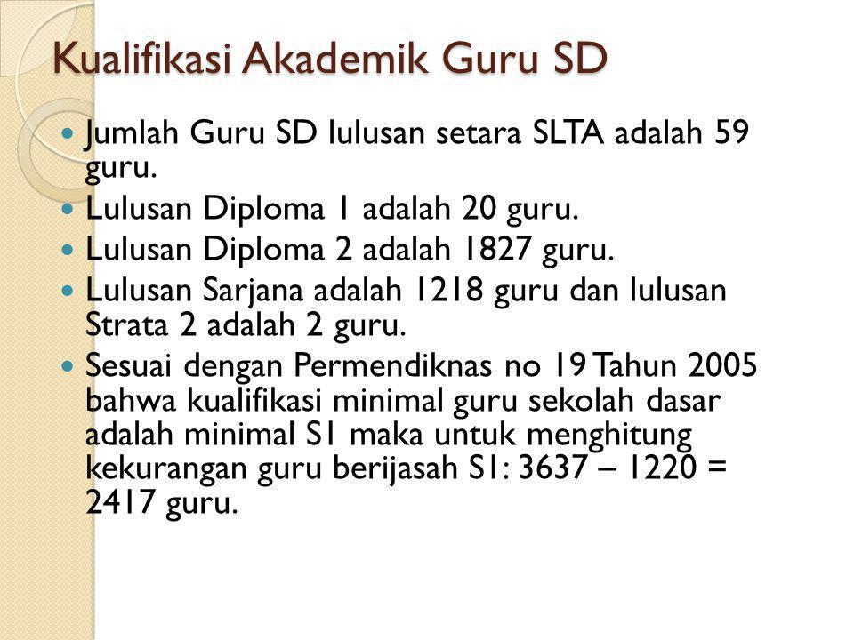 Kualifikasi Akademik Guru SD Jumlah Guru SD lulusan setara SLTA adalah 59 guru. Lulusan Diploma 1 adalah 20 guru. Lulusan Diploma 2 adalah 1827 guru.