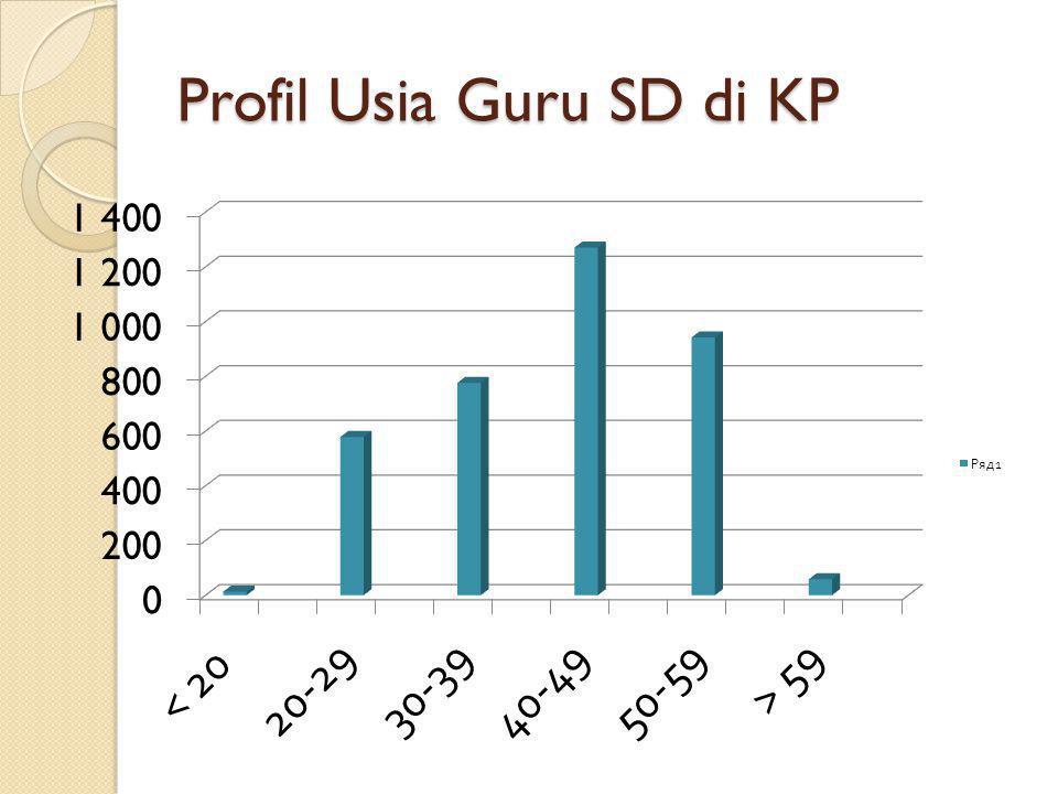 Profil Usia Guru SD di KP