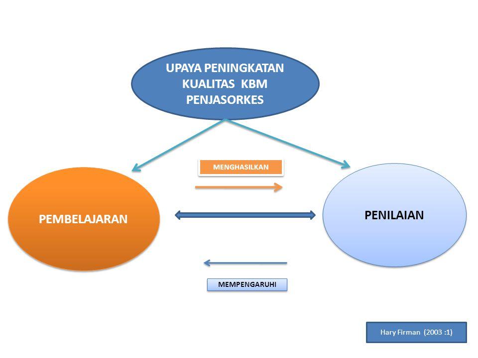 UPAYA PENINGKATAN KUALITAS KBM PENJASORKES PENILAIAN PEMBELAJARAN MENGHASILKAN MEMPENGARUHI Hary Firman (2003 :1)